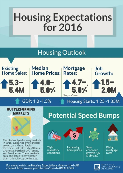 General news industry company 2012 march 2016 maximum one housing expectations 2016 infographic 2016 01 12 full fandeluxe Gallery