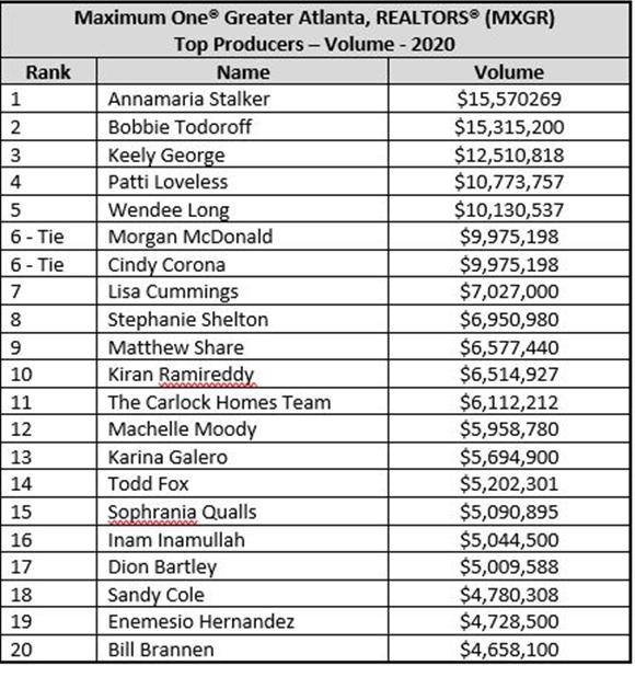 2021.03.07 Greater Atlanta Realtors Sales Volume Table