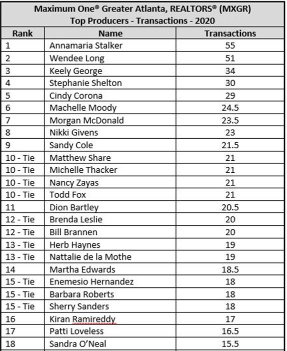 2021.03.07 Greater Atlanta Realtors Transactions Table A