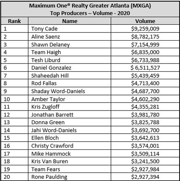 2021.03.07 Greater Atlanta Realty Sales Volume Table