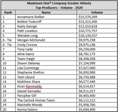 2021.03.07 Greater Atlanta Sales Volume Table