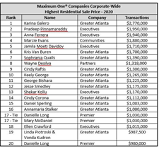 2021.03.21 MX1 Companies Highest Residential Sales Table