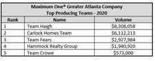 2021.03.21 MX1 Greater Atlanta Teams 2020 Table